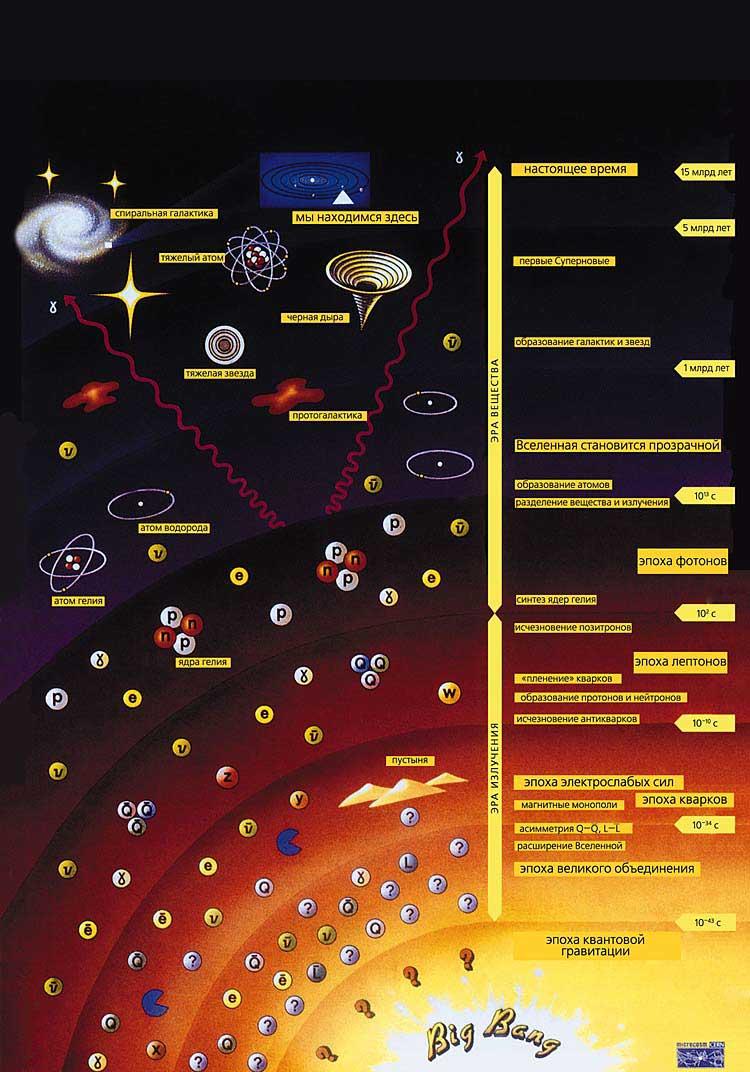 Большой взрыв рождение Вселенной развитие Вселенной на ранней стадии Большой взрыв