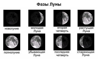 фазы луны в картинках
