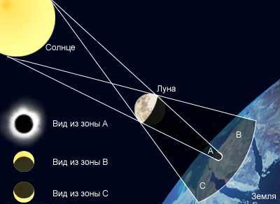 Реферат на тему солнечное затмение по астрономии 6392